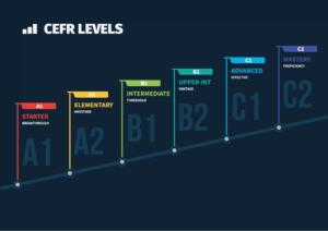 همه چیز راجع به CEFR